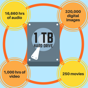 Hard drives offer simple data storage