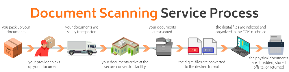 document scanning service process